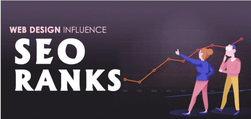 Using Effective Website Design To Boost SEO Rankings and Revenue